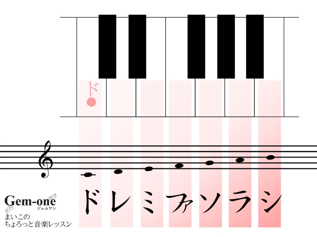鍵盤とドレミと音符